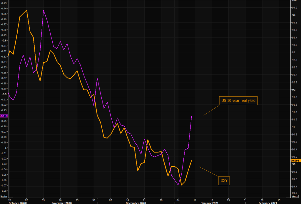 10 Yr Real Yield and DXY