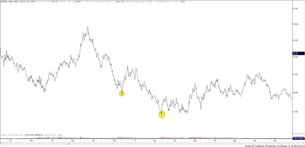 UUP (US Dollar ETF) Daily 2010-2011