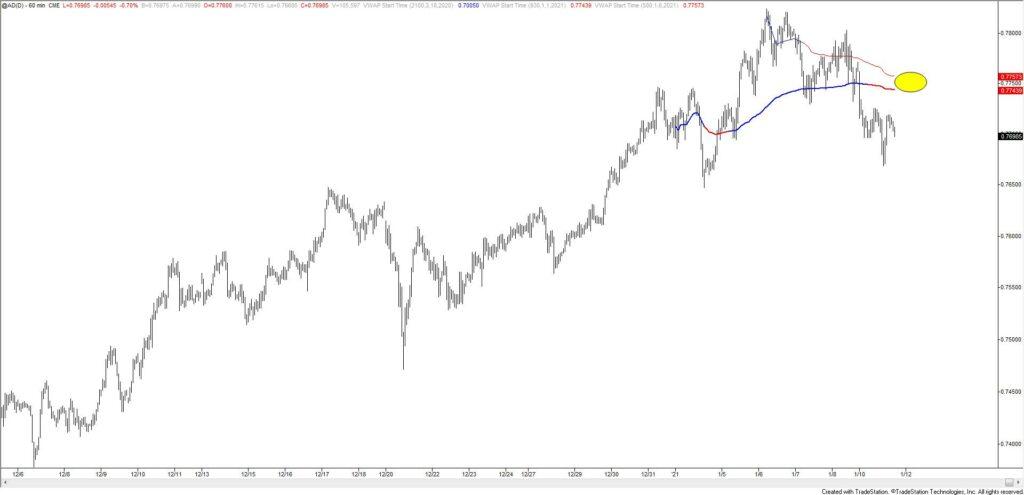 Australian Dollar Futures Hourly