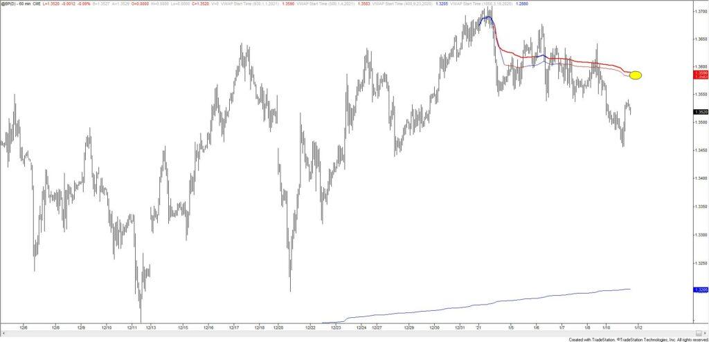 British Pound Futures Hourly