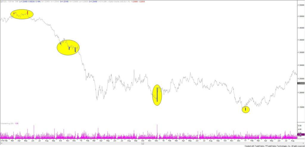 Euro Futures 12 Hour