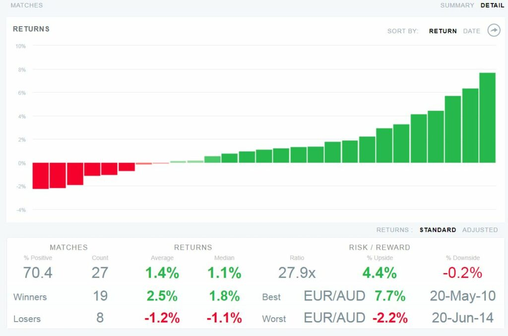 EURAUD EidoSearch (3 month lookback with 1 Month forward results)
