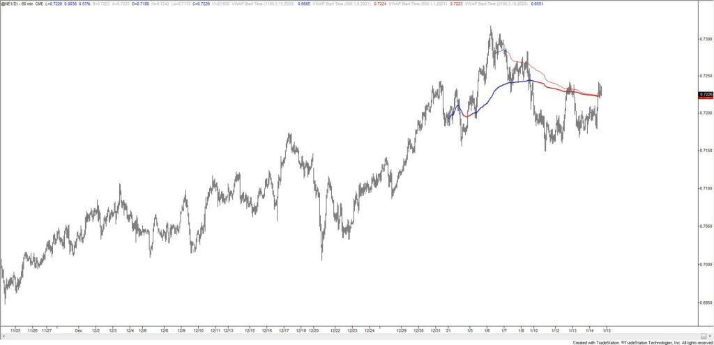 New Zealand Dollar Futures Hourly