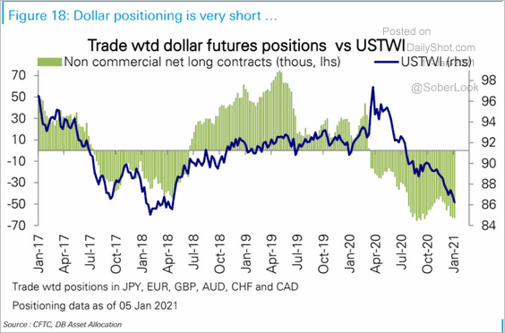 Trade Weighted USD Positioning