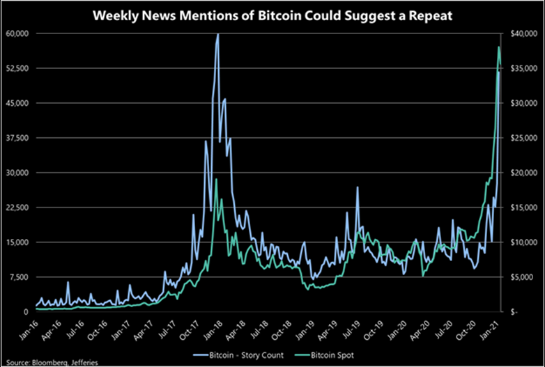 Bitcoin News Mentions