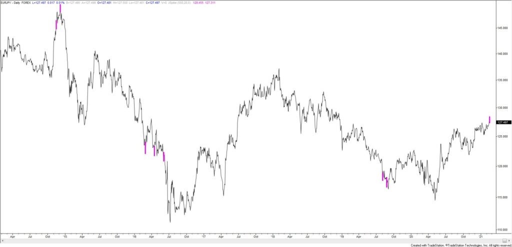 EURJPY Daily
