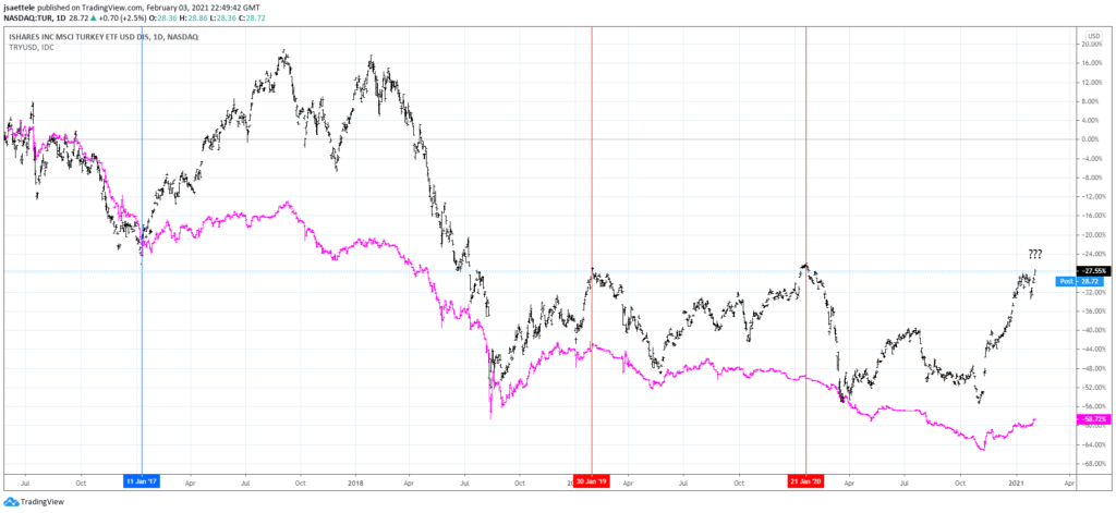 TUR (black) and TRYUSD (magenta) Daily