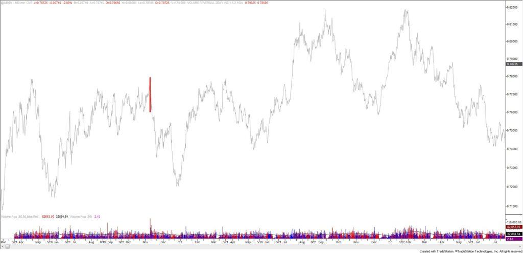 Australian Dollar Futures 8 Hour