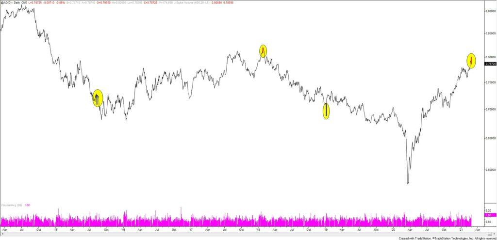 Australian Dollar Futures Daily
