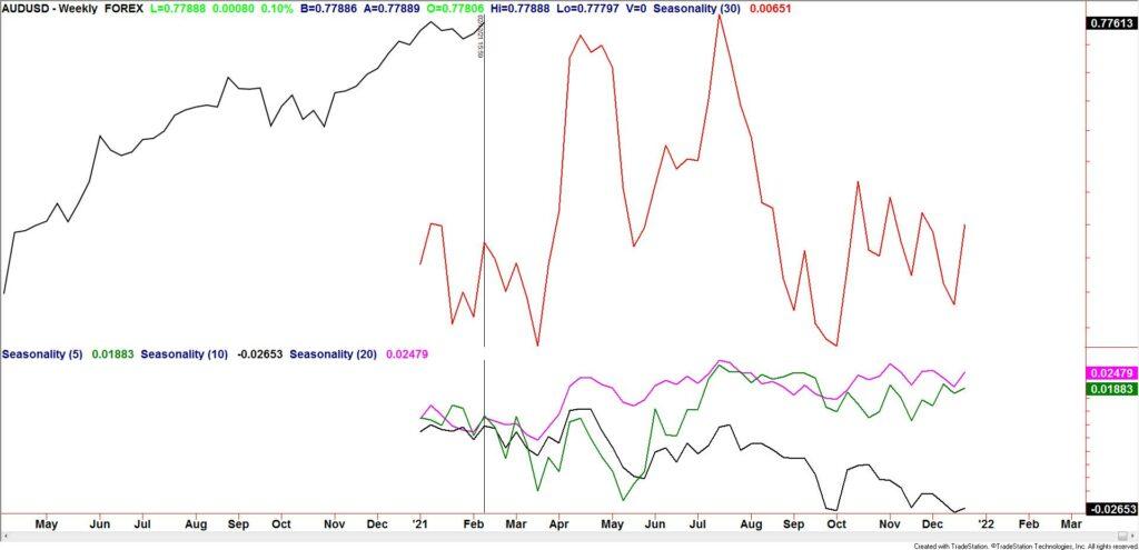 AUDUSD Weekly Seasonality