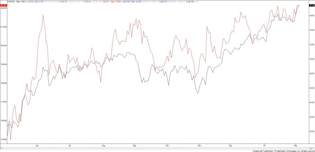 USO (crude ETF - black) and CADJPY (red) Daily