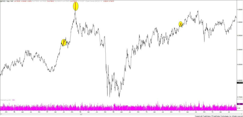 Canadian Dollar Futures Daily