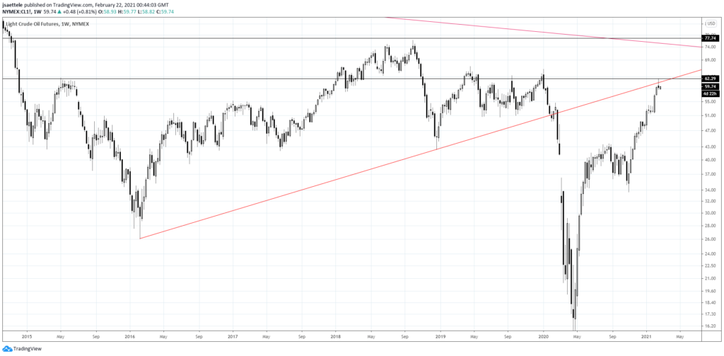 Crude Oil Futures Weekly