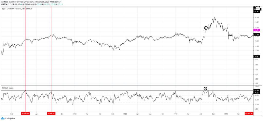 Crude Oil Futures (WTI)