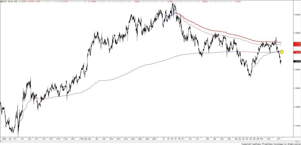 Euro Futures Hourly