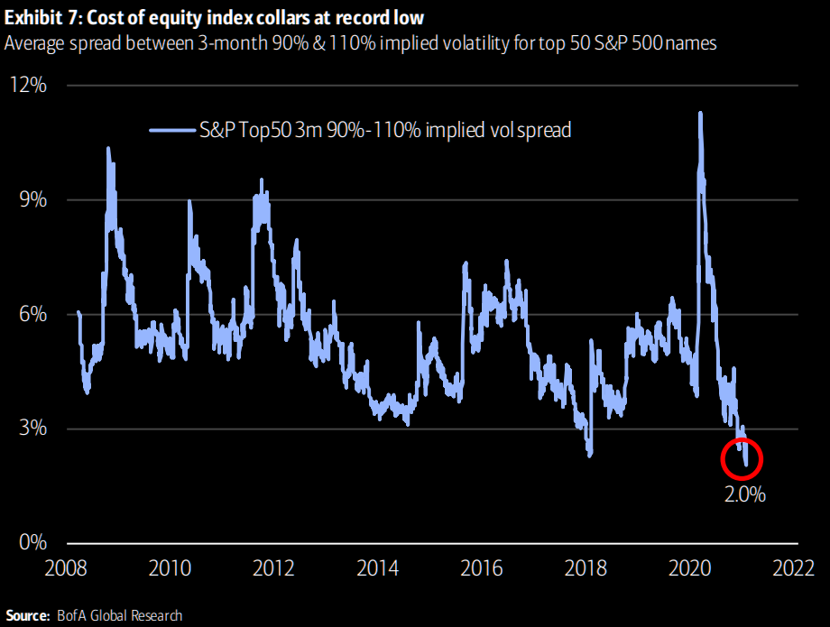 S&P Top 50 Index Collars at Record Low
