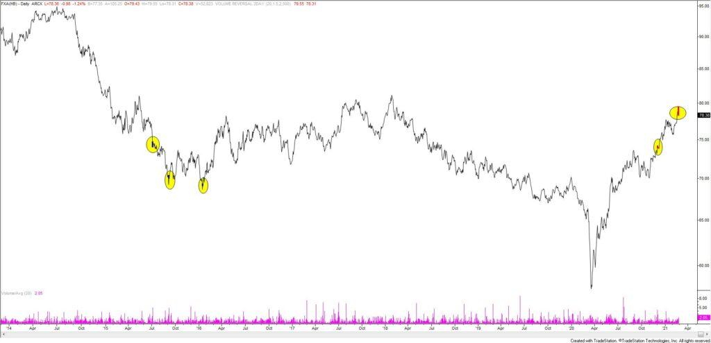 FXA (Australian Dollar ETF) Daily