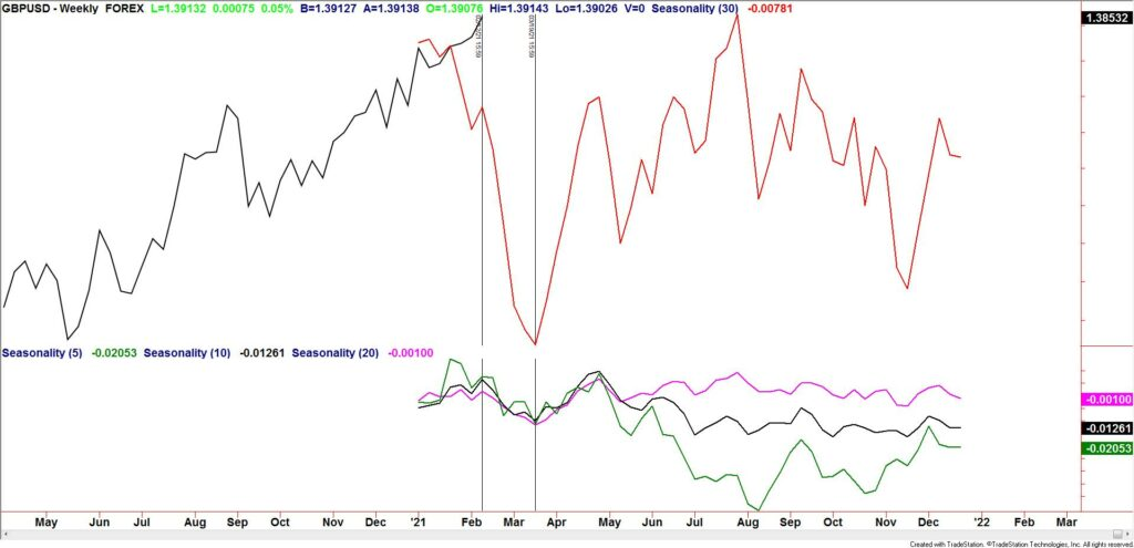 GBPUSD Weekly Seasonality