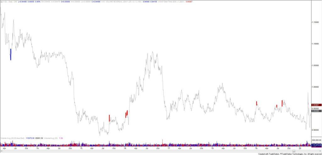 Japanese Yen Futures Daily
