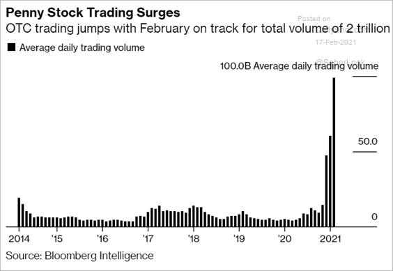 OTC Trading Volume
