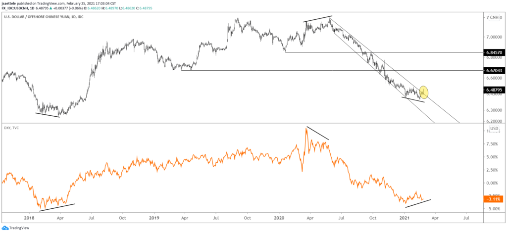 USDCNH (top) and DXY Daily