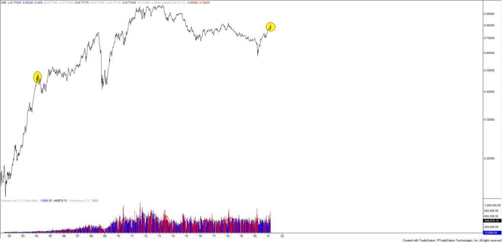 Australian Dollar Futures Weekly