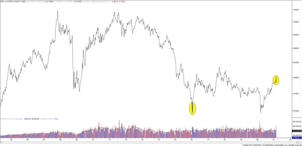 Canadian Dollar Futures Weekly