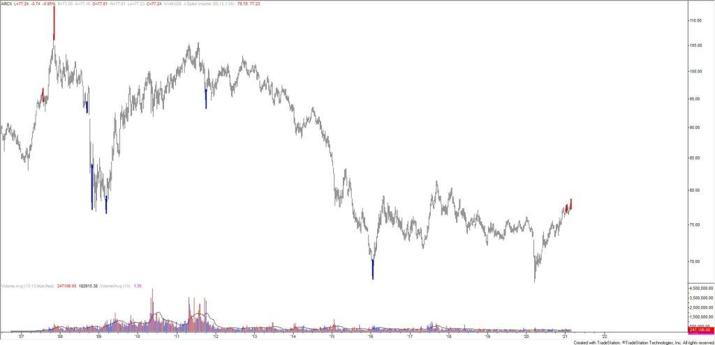 FXC (Canadian Dollar ETF) Weekly