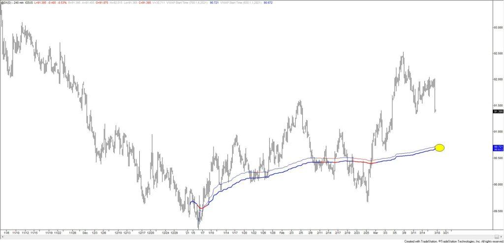 U.S. Dollar Index Futures 4 Hour