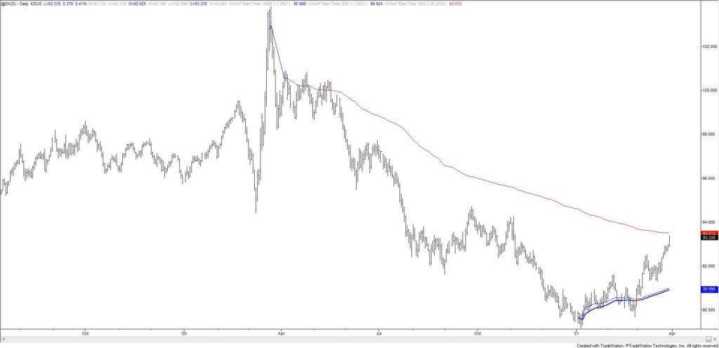 U.S. Dollar Index Futures