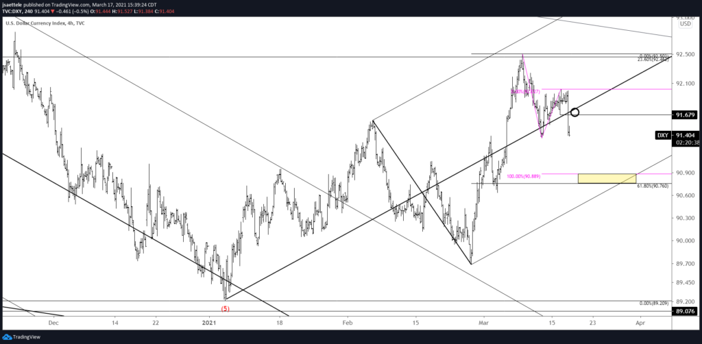 DXY 4 Hour