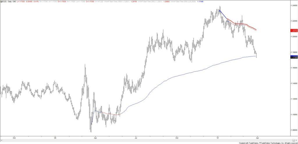 Euro Futures Daily