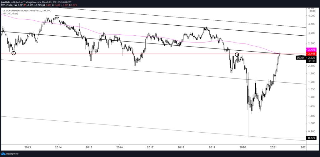U.S. 30 Year Bond Yield Weekly