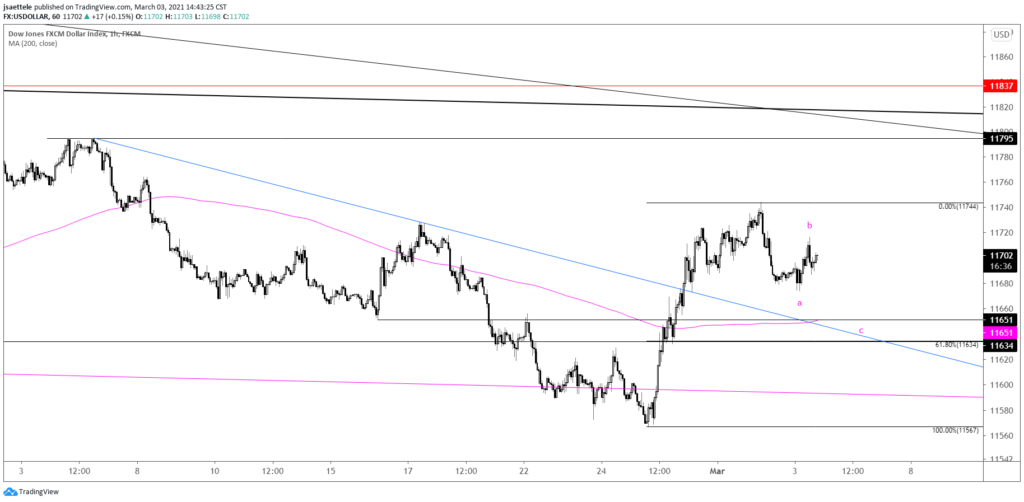 USDOLLAR Hourly