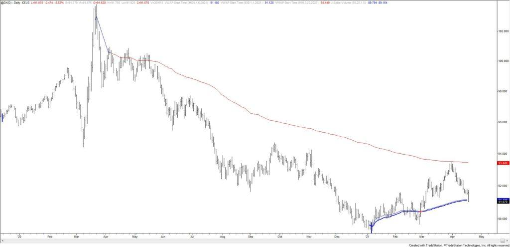 U.S. Dollar Index Futures Daily