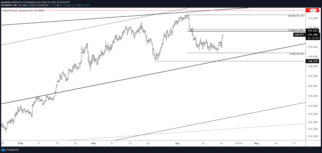 GBPJPY 4 Hour