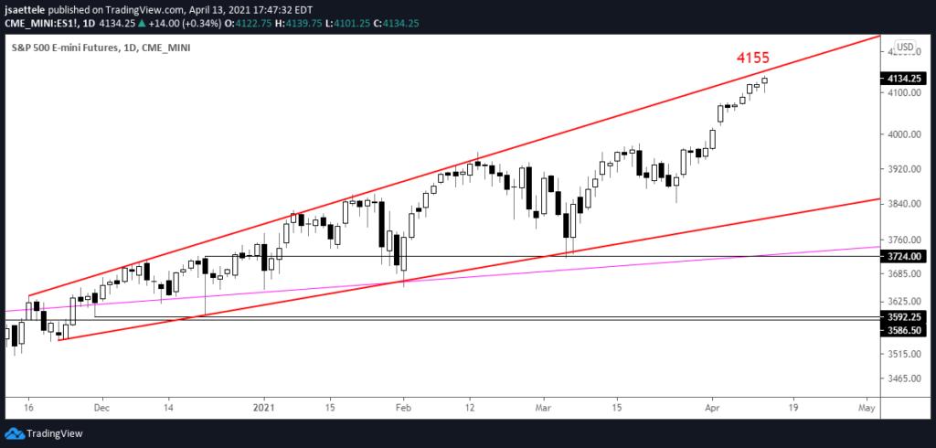 S&P 500 Futures (ES) Daily