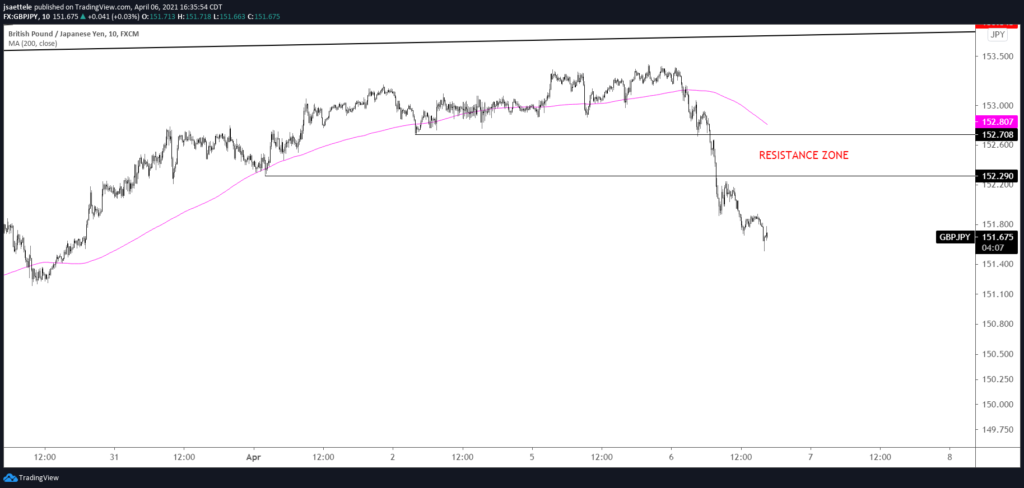 GBPJPY 10 Minute