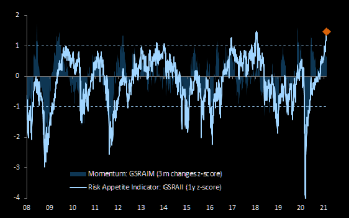 GS Risk Appetite Indicator