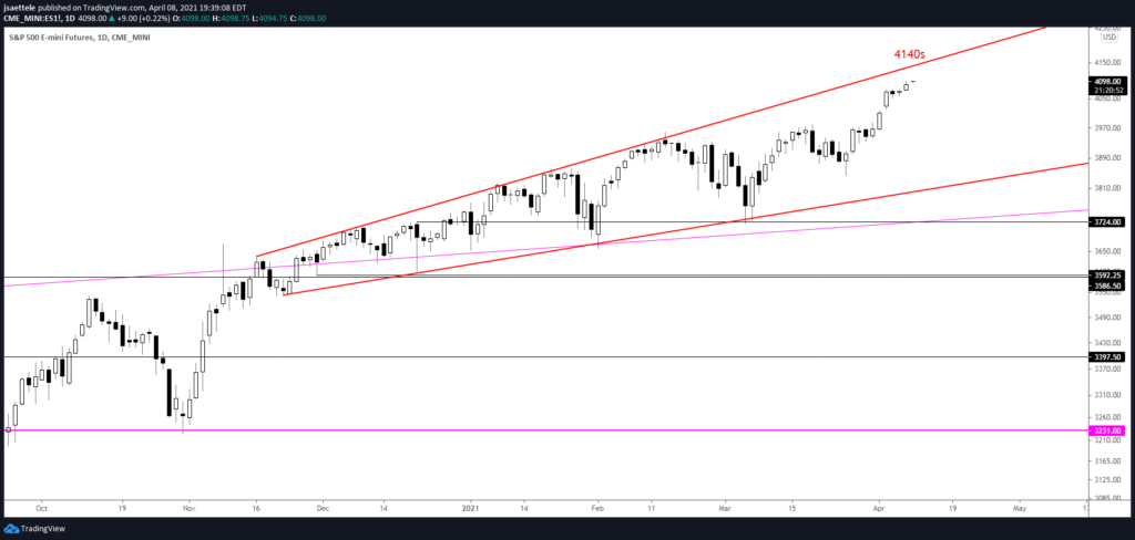 S&P 500 Futures (ES) Daily