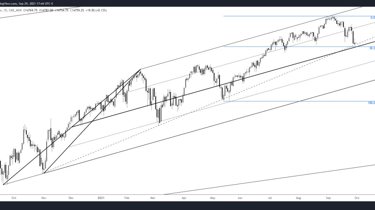 NASDAQ FUTURES (NQ) DAILY