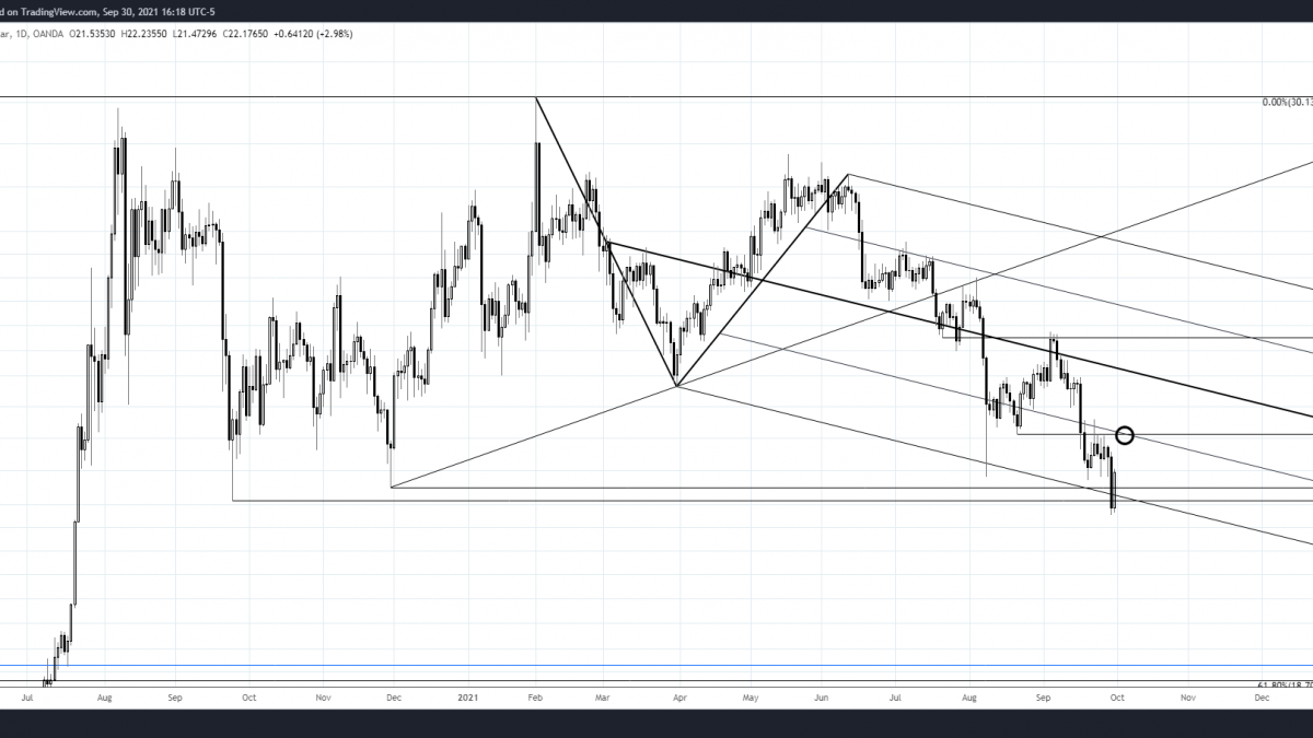 SPOT SILVER DAILY